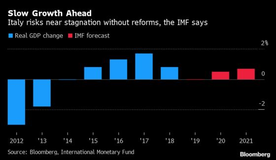 Italy Set for More Debt and Stagnation Without Reforms, IMF Says