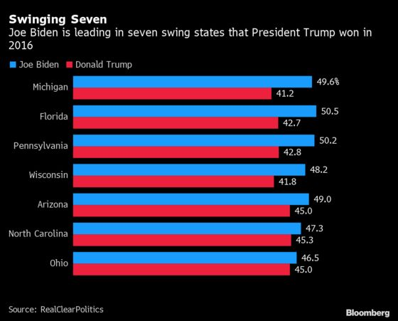 Trump Spends 9-in-10 Advertising Dollars Defending States He Won