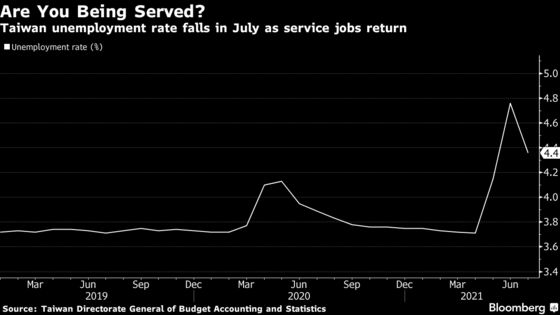 Taiwan Services Sector Starts Rehiring After Covid Curbs Eased