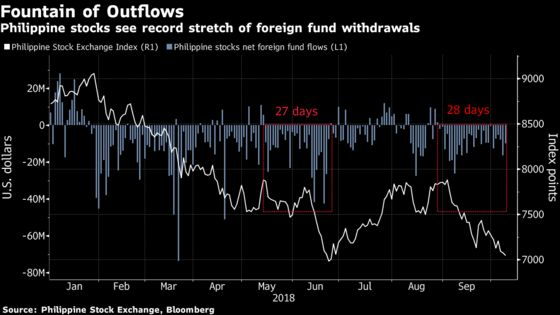 Exodus From One of Asia's Worst Stock Markets Hits Record