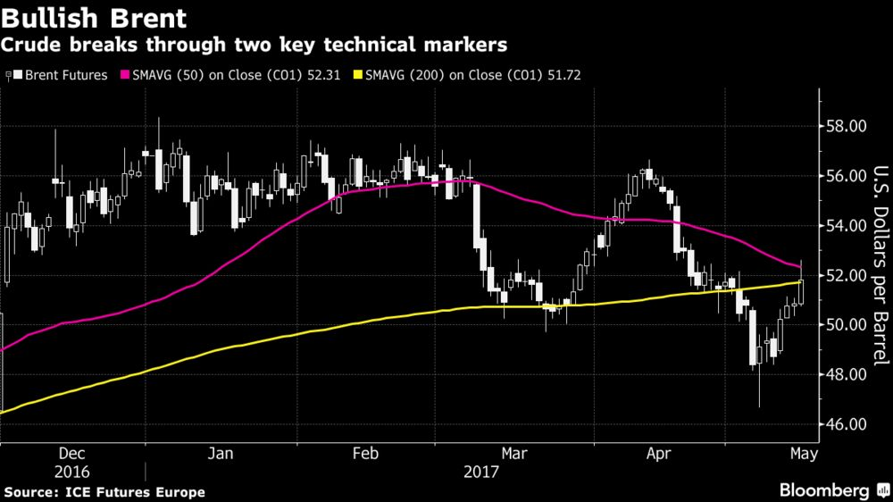The Daily Prophet: OPEC Talks Tough and Traders Decide to Bite