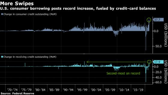 Consumer Borrowing in U.S. Surged in June by Most on Record