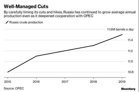 Russia Aims to Speed Up Oil Output Cuts