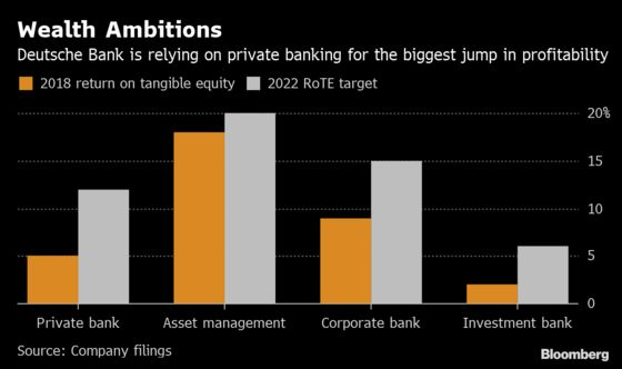 Deutsche Bank Raids Rival Talent to Target Wealthy Europeans
