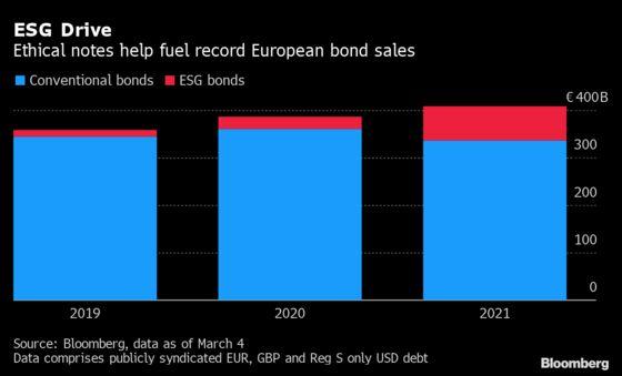 Booming ESG Debt Helps Spur Record European Bond Sales