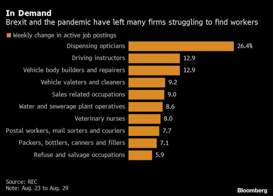 Help Wanted: U.K. Firms Add Almost 200,000 Job Posts in a Week