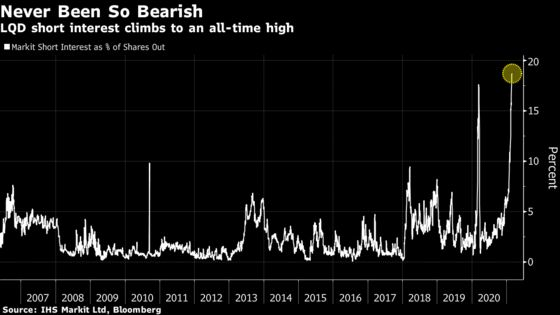 Bearish Bets Against Biggest Credit ETF Spike to All-Time High