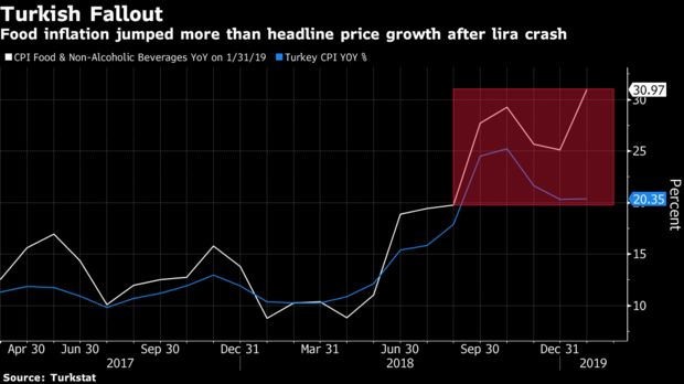 Food inflation jumped more than headline price growth after lira crash