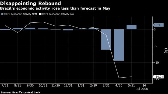Brazil Recovery Looks Weak After Activity Lags All Forecasts