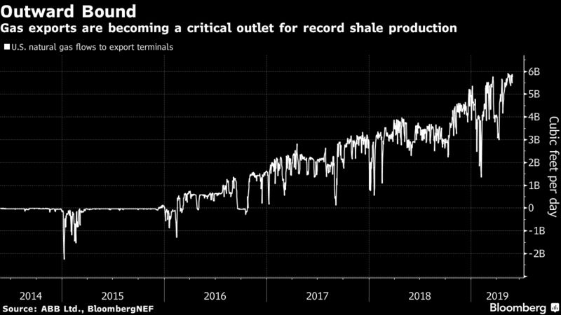 Gas exports are becoming a critical outlet for record shale production
