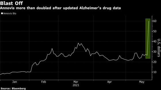 Annovis's 127% Surge Showcases Alzheimer's Drug Enthusiasm