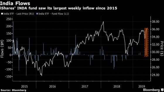 India ETF Adds Most Cash Since '15 as Modi Election Lifts Stocks