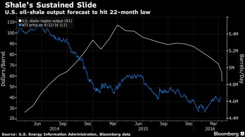 EIA forecasts oil output from major U.S. shale regions to fall to about 4.84 million barrels a day in May, the lowest level since July 2014, according to Bloomberg calculations.