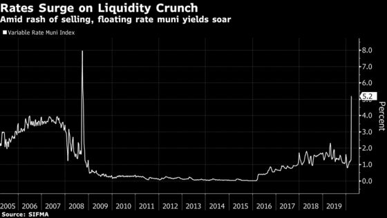Muni-Bond Liquidity Crisis Hits Governments With Rates Up to 11%