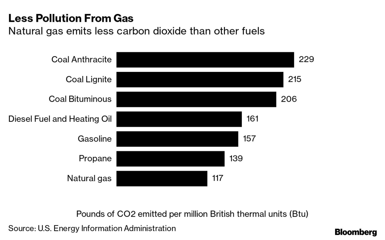 Less Pollution From Gas