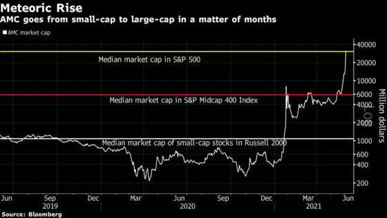 AMC Is Now Worth More Than Half the Companies in the S&P 500