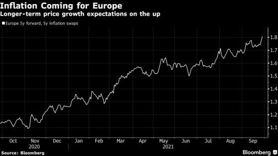 Europe's Inflation Spurt Has Jupiter, Carmignac Seeking Refuge