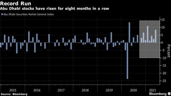 Abu Dhabi Stocks Extend Record Run After Flurry of Deals: Chart