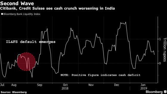 India's Still-Reeling Shadow Banks Face Fresh Cash Shortage Risk