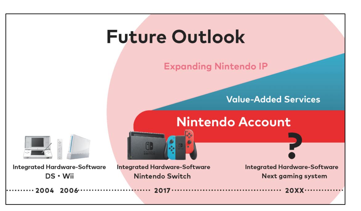 Nintendo 20xx
