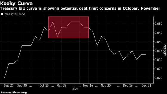 Wall Street Sees Treasury With Debt Limit Break-Glass Plan