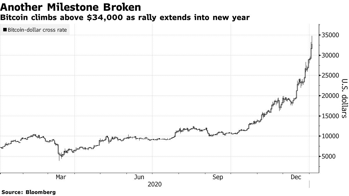 Bitcoin climbs above $34,000 as rally extends into new year