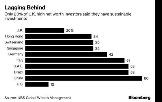 Richest Brits Too Nervous on Brexit to Make Green Investments