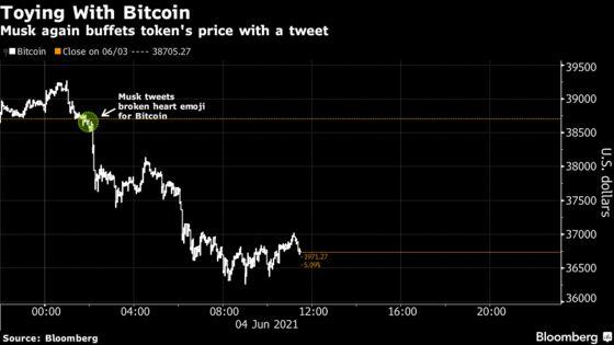 Bitcoin Slips After Musk Tweets Broken-Heart Emoji for Token