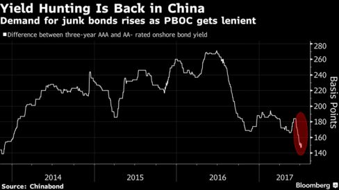 Demand for junk bonds rises as PBOC gets lenient