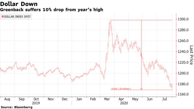 Greenback suffers 10% drop from year's high