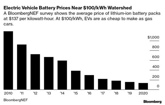 Batteries For Electric Cars Speed Toward a Tipping Point