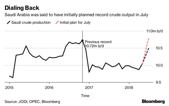 Saudis Pump More Oil for Trump, Then Doubt If It's Needed