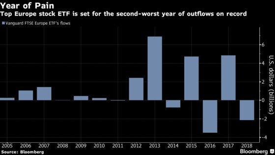 Biggest Europe Stock ETF Had Such an Awful Year Only Once Before
