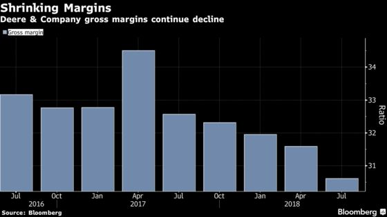 Deere Drops as Earnings Disappoint on Freight-Cost Pressure