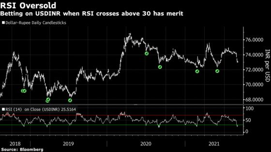 Rupee Is Set for Pullback After August Surge, Technicals Suggest