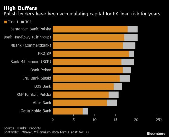 Poland Moves to Defuse $30 Billion Swiss-Loan Risk to Banks