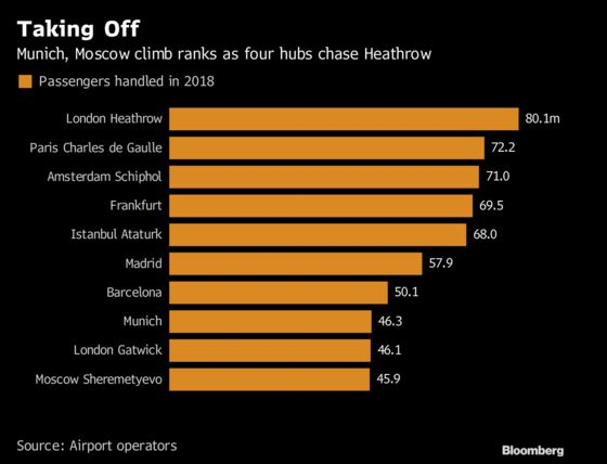These Are Europe's Busiest Airports