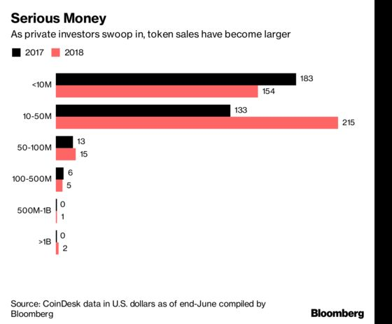 ICOs Are Turning Exclusive as Wealthy Investors Snatch Up Deals