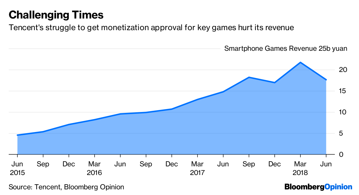 Tencent Gaming Troubles Were Foretold by Nearest Rival NetEase