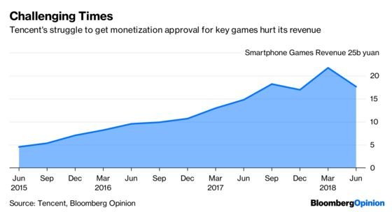 Tencent's Gaming Troubles Were Foretold by Its Nearest Rival