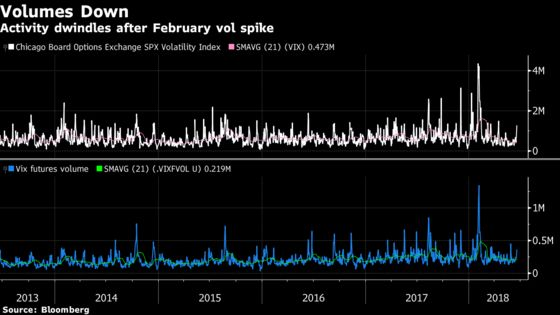 Cboe Finds More Ways to Fix the VIX, Builds on Prior Tweaks