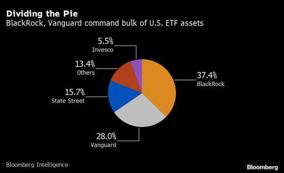 Vanguard Wins ETF Flow War as State Street Slips Further Behind