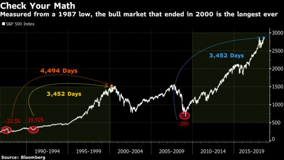 The Longest Market Rally in History? Take a Closer Look