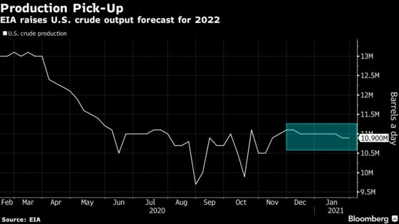 U.S. Sees Shale Tapping New Oil Wells Again With Crude Above $50