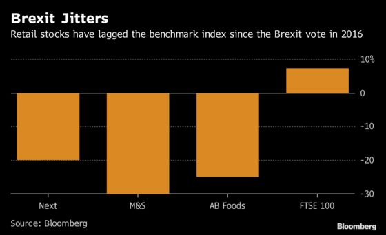 British Shoppers Splurge Over Christmas as Brexit Chatter Wanes