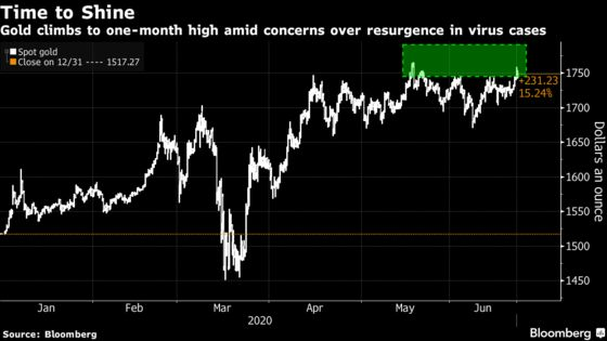 Gold Drives Toward Highest Since 2012 on Virus Resurgence Concern
