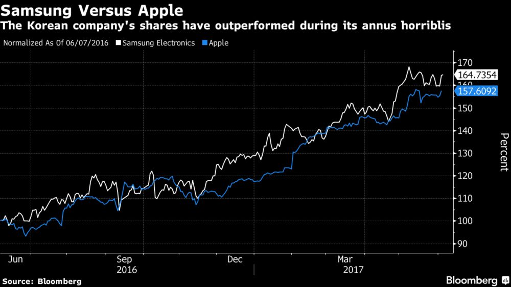 In Year of Disaster, Samsung Shares Outperform Apple's: Chart