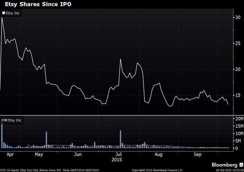 Etsy's Stock Performance