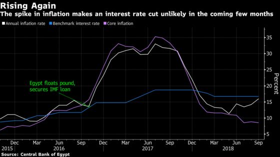 Egypt Inflation Accelerates, Shattering Rate Cut Hopes