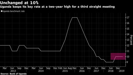 Uganda Central Bank Leaves Benchmark Rate Unchanged at 10%